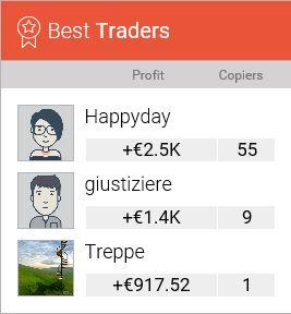 Copyop Best Traders