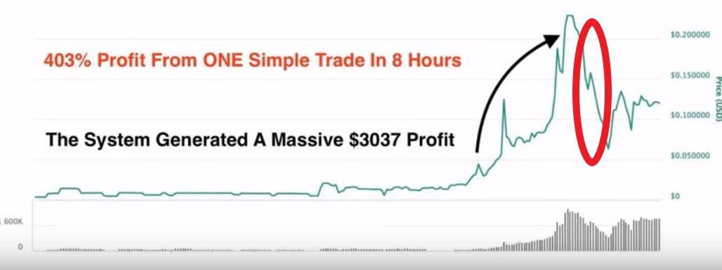 Crypto Cash System Chart