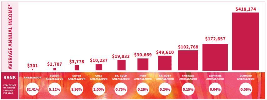 Plexus Worldwide 2016 Income Statement