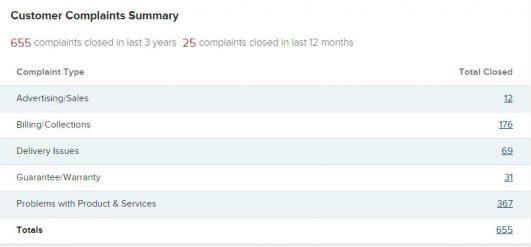 Plexus Worldwide Complaints