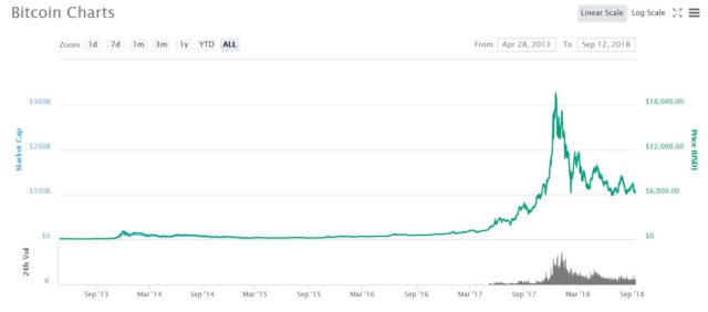 Bitcoin Revolution Bitcoin Trend